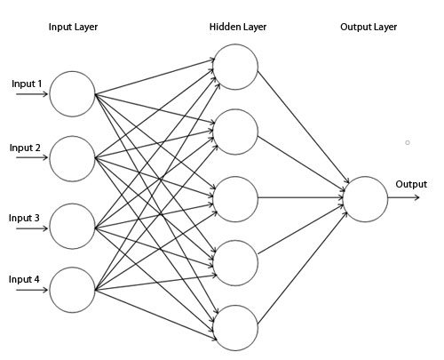 Neural net with three layers