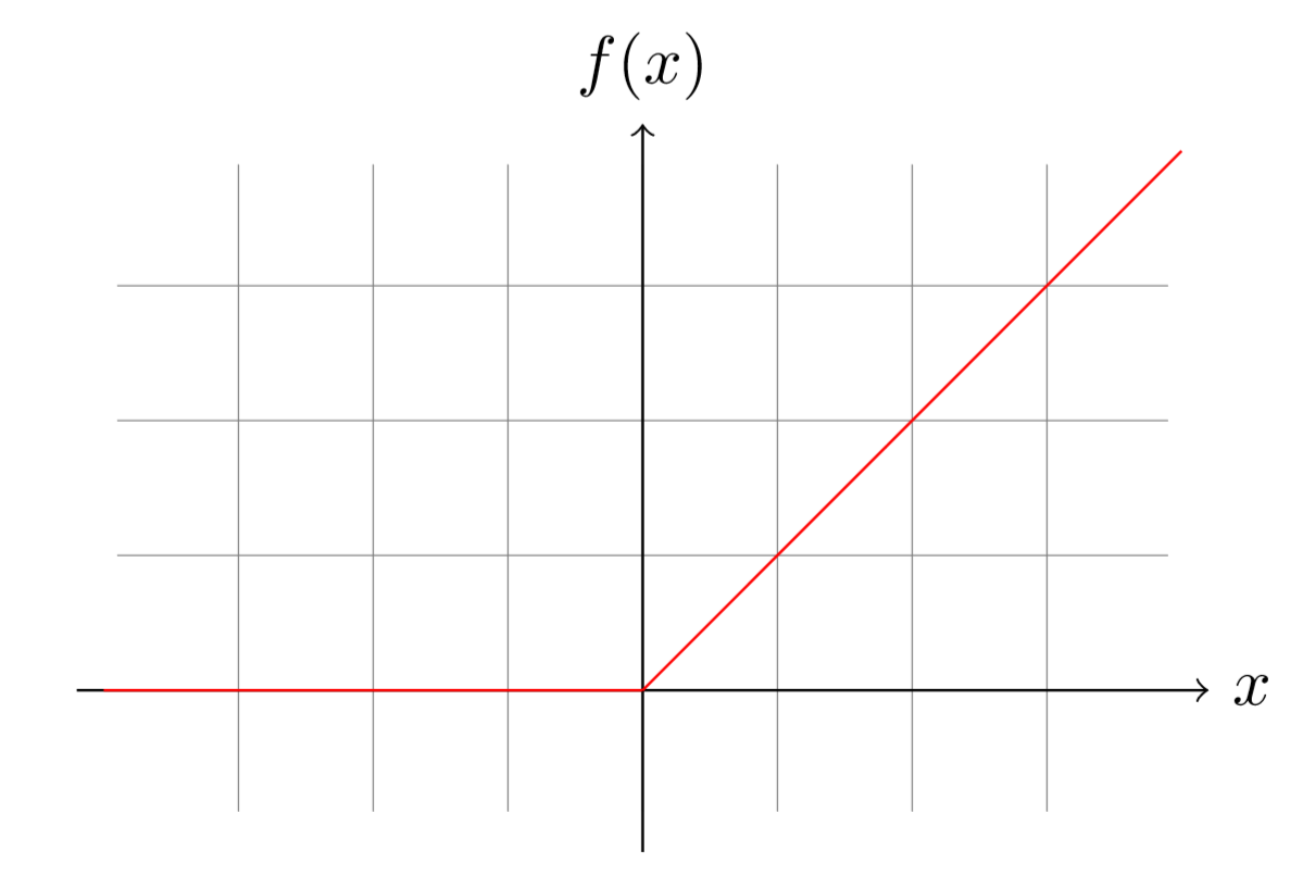 Graph of the ReLU function