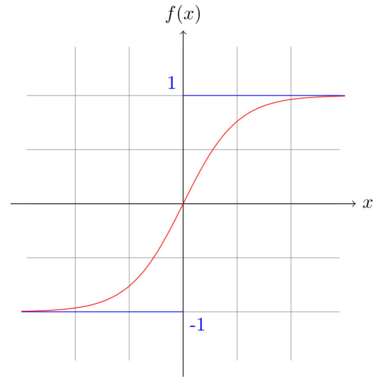 Graph of the tanh function