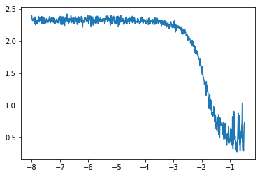 Plot of the loss against the learning rate