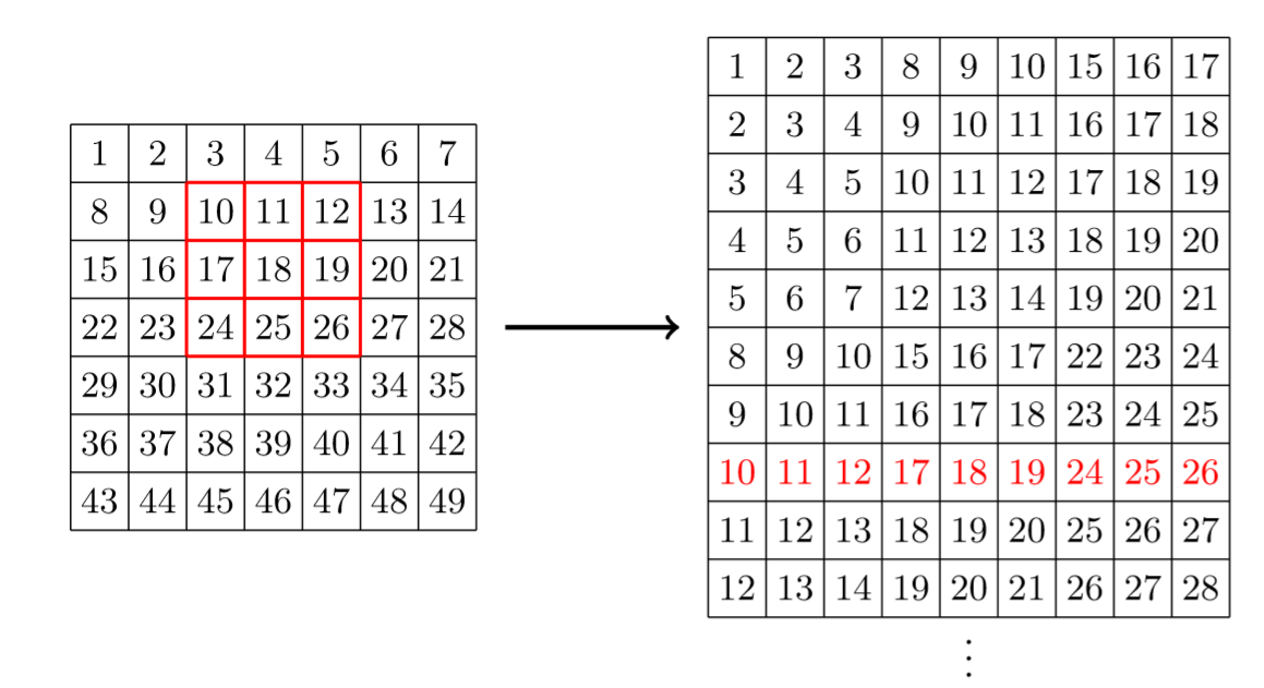 Another data science student's blog – Convolution in depth