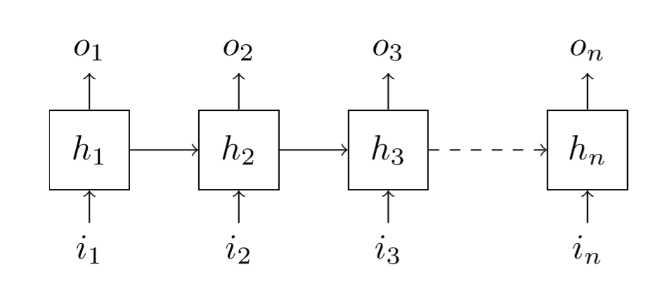 An example of RNN